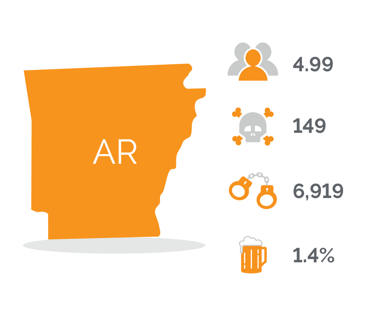 Arkansas DUI Stats