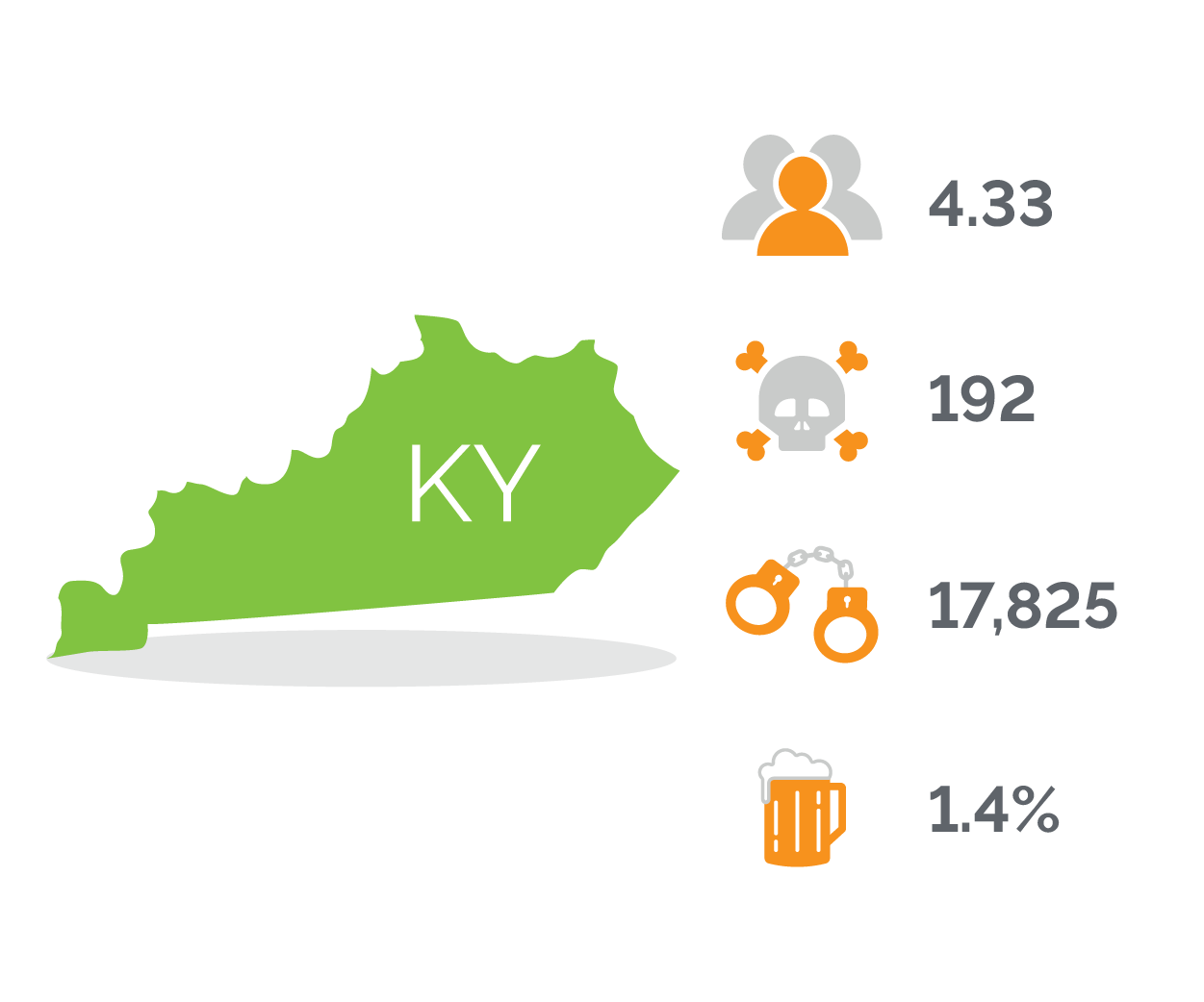Kentucky DUI Stats