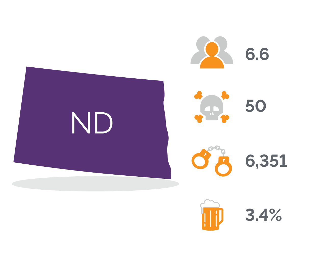 North Dakota DUI Stats