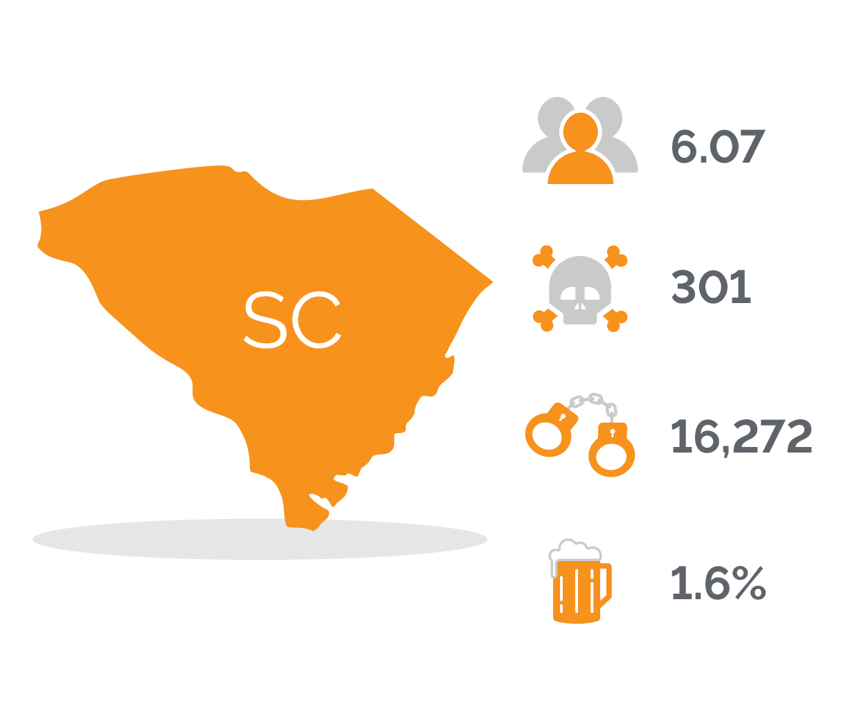 South Carolina DUI Stats
