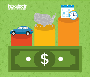 Understanding the cost of an ignition interlock device