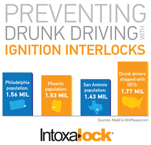 Preventing drunk driving with ignition interlock devices [infographic]