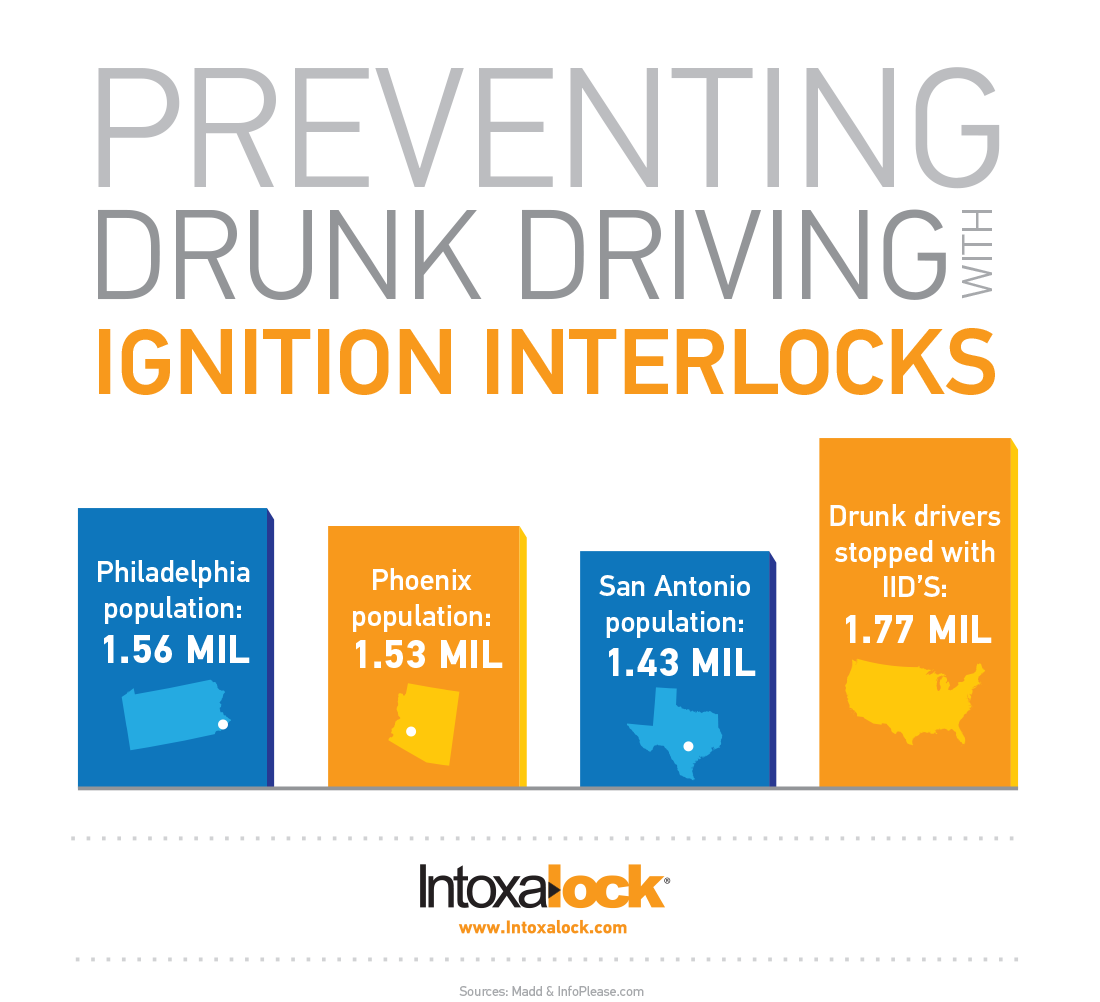 Preventing DUI infographic