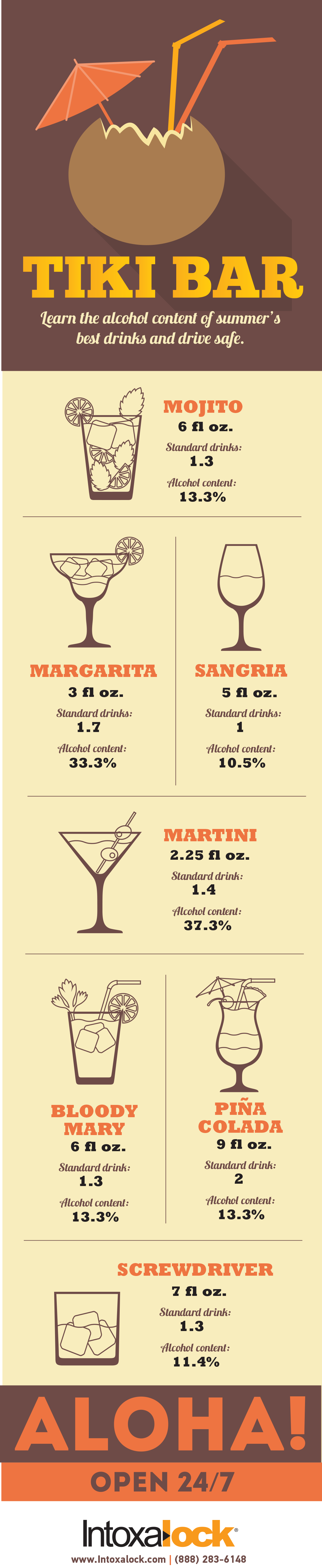 Amount of alcohol summer-time drinks contain infographic